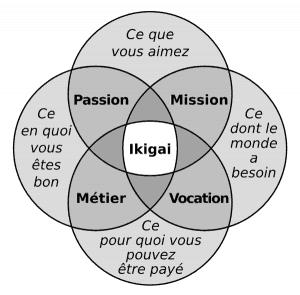 ikigai, le sens de la vie